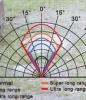 Na akú vzdialenosť zareaguje pohybové čidlo?